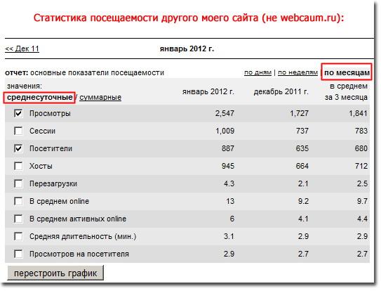 Статистика посещаемости сайта за месяц от LiveInternet