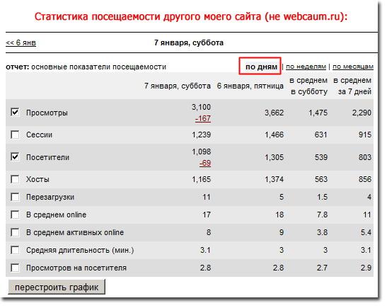 Статистика посещаемости сайта от LiveInternet